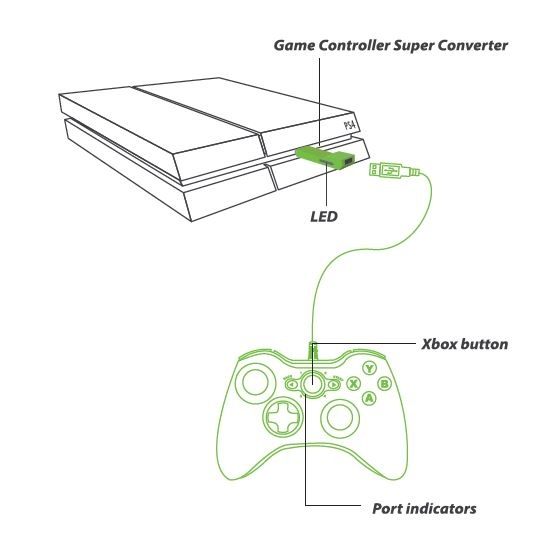Xbox360 xbox to ps4 one super converter you can now use the controllers you have grown accustomed to installation and use of the xbox360 xbox one to ps4 controller adapter is effortless ccuart Choice Image